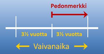 pedonmerkin_ajankohta