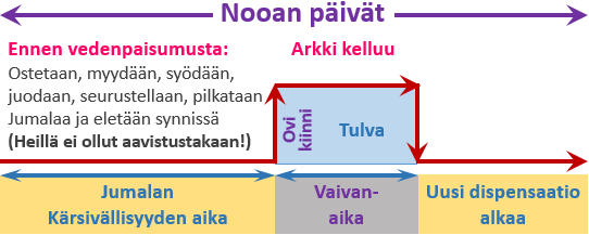 Nooan_paivat_kaavio